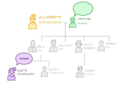 grouple-family-tree